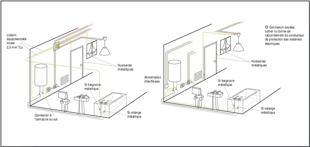 Lektron - Liaison equipotentielle salle de bain ...